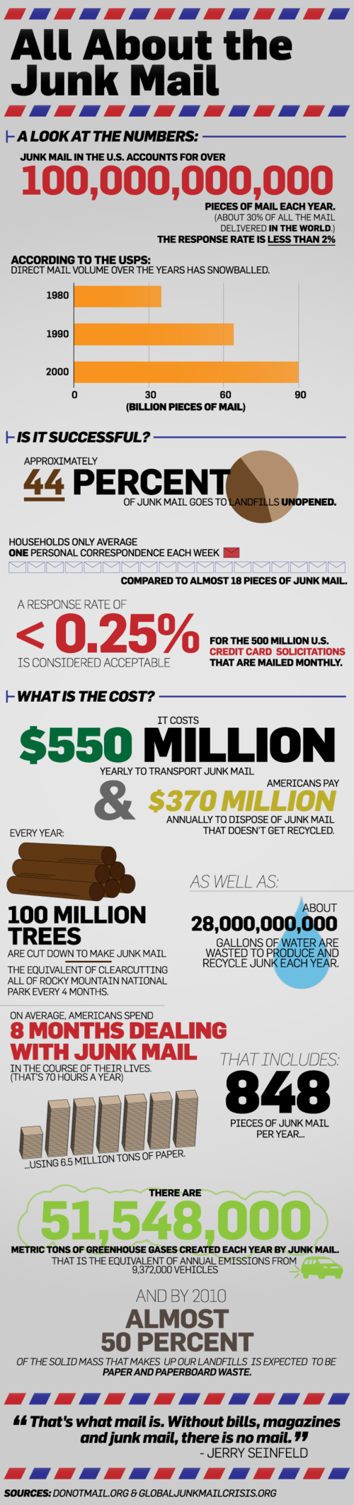 Infographic on junk mail